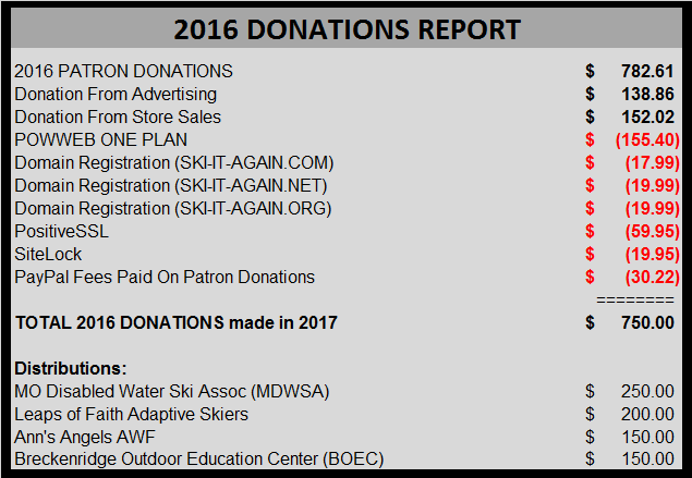 2016 SIA DONATIONS REPORT