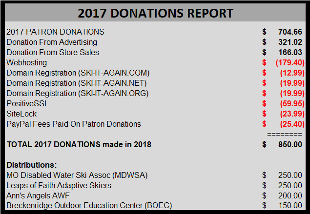 2017 SIA DONATIONS REPORT